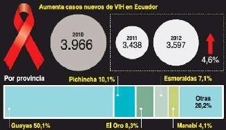 Casos de vih suben un 4,6% en Ecuador