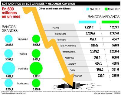 Cuatro bancos perdieron ahorros por 370 millones