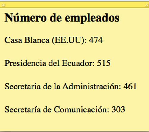 La Presidencia del Ecuador tiene más empleados que la Casa Blanca (Y no es chiste)