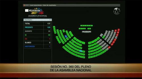 Aprobadas las 15 enmiendas a la Constitución ecuatoriana