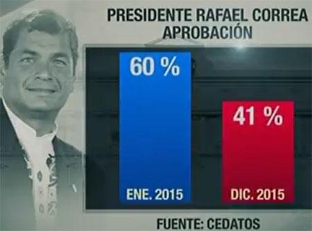 Credibilidad del presidente Correa a la baja (Video)