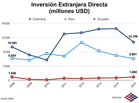 La inversión extranjera no está llegando al Ecuador