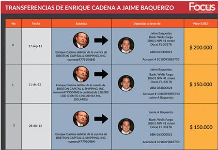 Ecuador dice a autoridades del Perú que no es de su interés extraditar a empresario relacionado con Panamá Papers que fugó