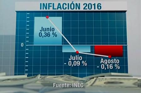 Según el INEC, la inflación ha disminuido en el Ecuador