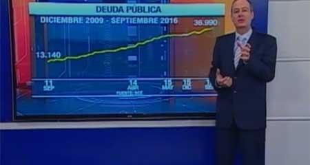 La deuda pública aumentó 3 veces en los últimos años (Video)