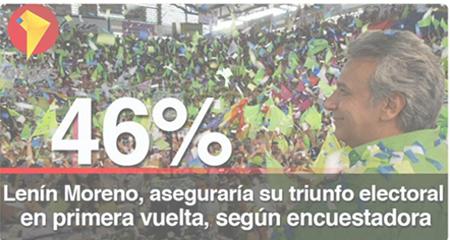 Agencia Andes presentó encuesta alterando datos en favor de Lenin Moreno. La encuestadora presentó enérgico reclamo