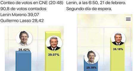 Lenin Moreno suma votos en la madrugada, mientras todos duermen.