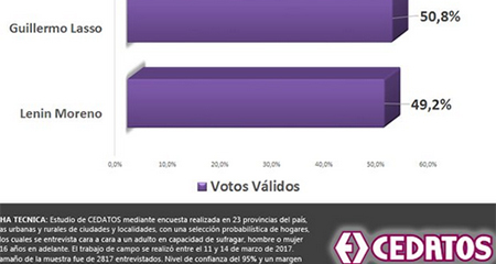 Lasso ganaría la presidencia según encuesta de CEDATOS