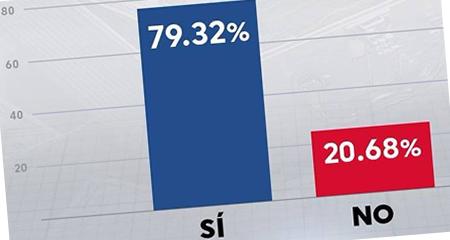 El SÍ gana en las siete preguntas del Referéndum y Consulta Popular 2018